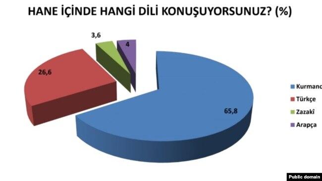 Rêjeya Axaftina bi Zimanê Kurdî li Tirkiyê