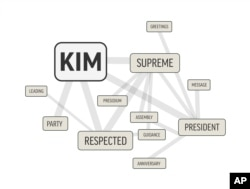 "In this image made Dec. 4, 2017, the word ""Kim"" — the surname of three generations of North Korean leaders — is shown alongside the words that appear near it most in this word cloud distilled from more than 1,500 stories from North Korea's Korean Central News Agency."