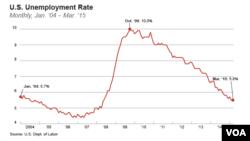 U.S. unemployment rate, Jan. '04 – Mar. '15
