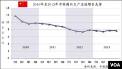 2010年至2013年中國國內生產總值增長走勢