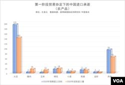 第一阶段贸易协定下的中国进口承诺(农产品)