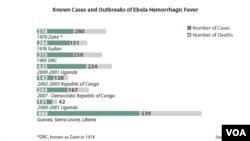 Deadliest Ebola Outbreaks