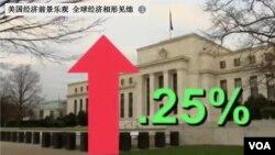 美國聯邦儲備委員會決定將貸款基準利率上調25個基點。