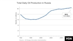 Total daily oil production in Russia, 1992-2012