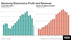 Samsung profits and revenues