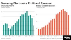Samsung profits and revenues