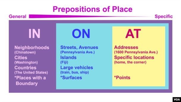 Everyday Grammar - Prepositions of Place