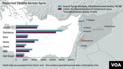 Εκτιμήσεις για τον αριθμό των νεκρών στη Συρία