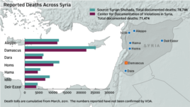 Deaths across Syria from conflict - updated August 28, 2013
