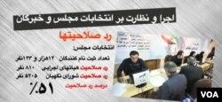 روند تایید صلاحیتها برای انتخابات مجلس شورای اسلامی