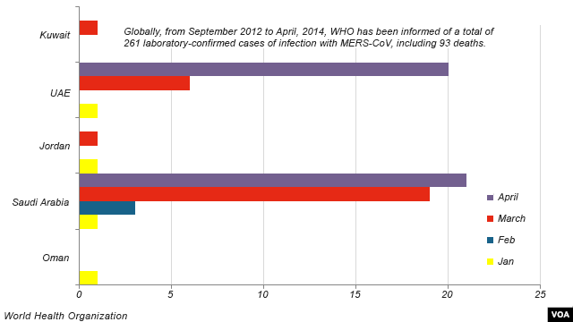 Countries reporting new MERS cases, 2014.