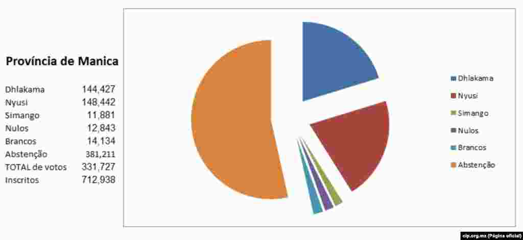 Resultados Provincia de Manica a 22 de Outubro 2014. cip.org.mz