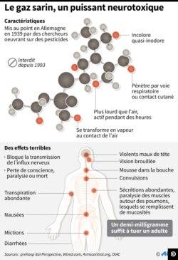 Caractéristiques et effets du gaz sarin alors que Des experts de l'ONU et de l'OIAC presentent leurs conclusions sur l'attaque chimique au gaz sarin à Khan Cheikoun en Syrie