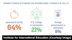 How international students pay to study in the US