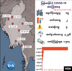 ျမန္မာႏိုင္ငံ COVID-19 ေနာက္ဆံုးရအေျခအေန (ဧၿပီ ၁၇၊ ၂၀၂၀)