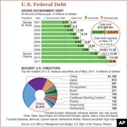 قومی قرضوں کا بحران اور امریکی شہری