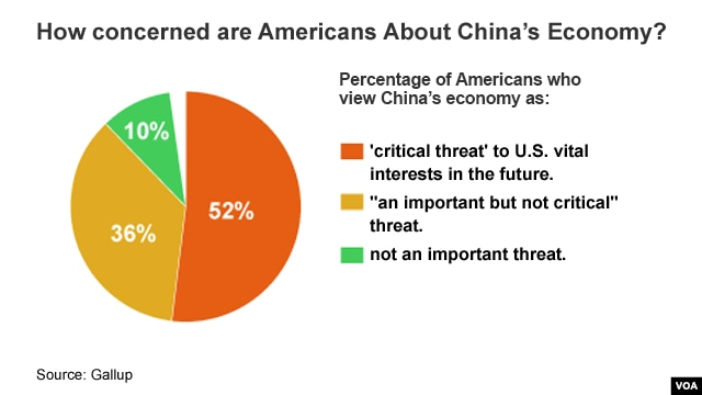 How concerned are Americans about China's economy?