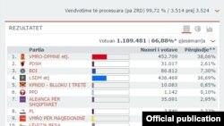 Rezultatet paraprake të zgjedhjeve në Maqedoni