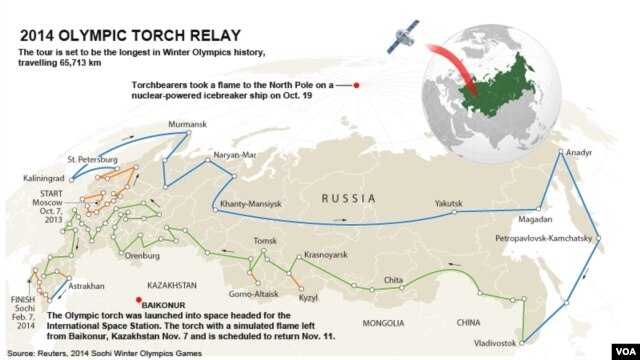 Winter Olympics Torch path