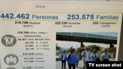 Registro de Migrantes venezolanos en Colombia.