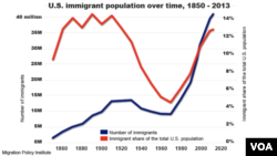 U.S. immigration population over time, 1850 - 2013