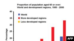 Grafikon Svetske zdravstvene organizacije pokazuje starenje svetske populacije