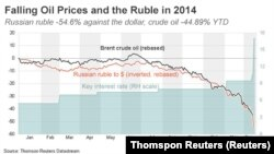 Russian ruble as relates to cost of oil