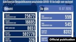 İyulun 15-də COVİD19 statistikası