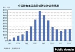 中国持有美国房贷抵押支持证券情况