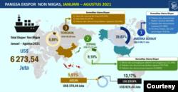 Negara tujuan ekspor Jawa Tengah periode Januari-Agustus 2021. (Grafis: BPS Jateng)