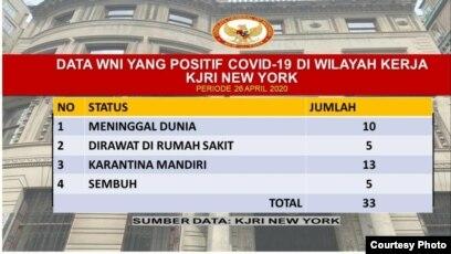 Data WNI yang Terjangkit Covid-19 di wilayah KJRI New York (courtesy: KJRI New York).