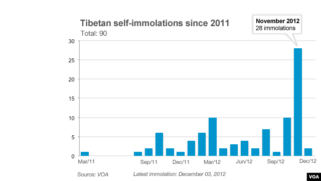 Self-immolations in Tibet