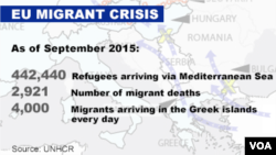 UNHCR statistics on EU migrant crisis, Sept. 2015