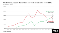 The 62 richest people in the world are now worth more than the poorest 50%