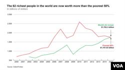 62 orang punya kekayaan sama dengan separuh penduduk dunia.