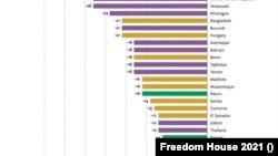 Srbija je na listi zemalja koje su, prema ocenil Fridom hausa, zabeležile najveći pad sloboda u protekloj deceniji