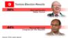 លោក Beji Caid Essebsi ត្រូវបានបោះឆ្នោតជាប្រធានាធិបតីទុយនីស៊ី