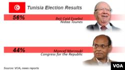 نتایج دور انتخابات ریاست جمهوری تونس - ۱ دیماه ۱۳۹۳
