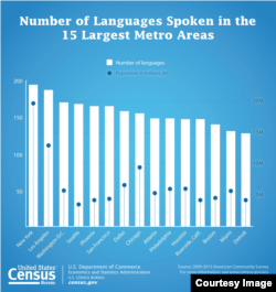 The U.S. Census Bureau tracks data of the U.S. population. This graphs shows the languages spoken in large U.S. cities. (Photo Courtesy of U.S. Census Bureau)
