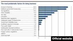 Οι προβληματικοί τομείς της ελληνικής οικονομίας