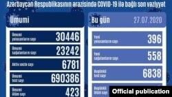 İyulun 27-də koronavirus statistikası