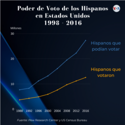 The voting power of Hispanics has been increasing since 1998 to date, but voting participation is low compared to other Americans.