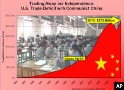卡普特爾議員在聽證會上展示的圖表﹐展示過去十年美國積累的對中國貿易逆差高達兩萬億美元。