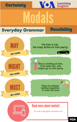 Everyday Grammar - May, Might, Must