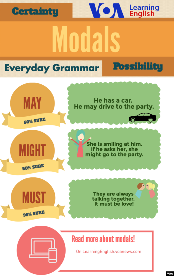 Adverbs Exercises Online