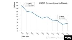 Табеларен приказ на помошта на УСАИД за Русија по години