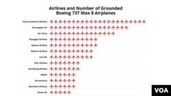 ንቦይንግ 737 ማክስ 8 ካብ ኣገልግሎት ደው ክብላ ዝኣዘዛ ሃገራትን መንገዲ ኣየራትን