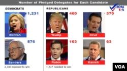 2016年美国总统选举参选人。第一排左起:希拉里·克林顿,川普,克鲁兹。第二排左起:桑德斯,鲁比奥,卡西奇