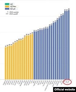 انتهای جدول آزادی اینترنت خانه آزادی. ایران با یک امتیاز اختلاف نسبت به چین با انتها تنها دو امتیاز فاصله دارد