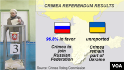 Crimea Referendum Results